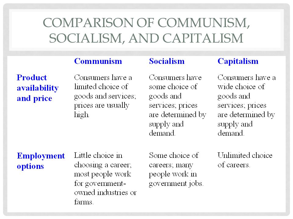 a comparison of capitalism and communism economic systems Comparison of capitalism and communism definition provides you you can compare capitalism vs communism definition with respect compare economic systems.