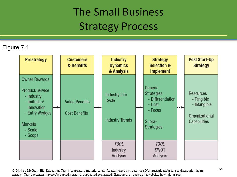 The Small Business Strategy Process