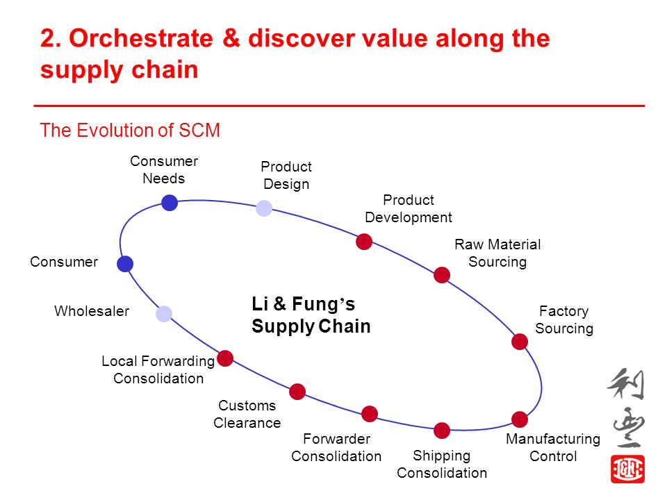 value chain of li and fung Remaining a pure supply chain management company, li & fung will help customers with everything from sourcing new products, to assistance in purchasing, quality control, and the actual logistics .
