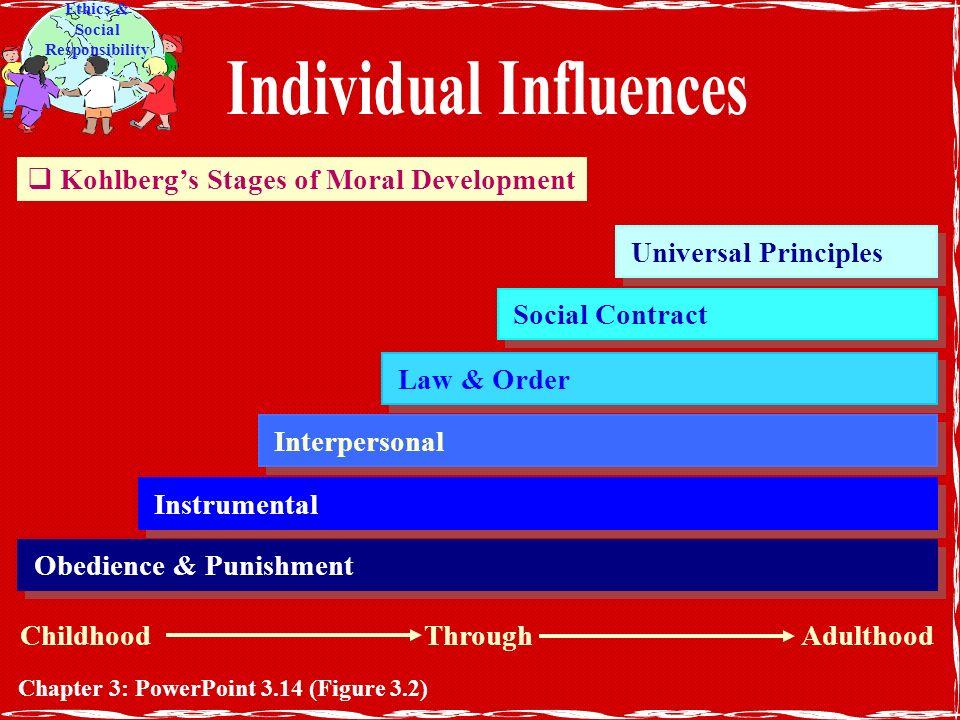 moral development childhood chapter pdf