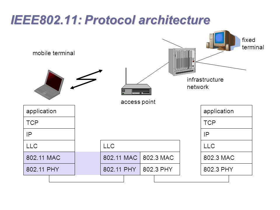 It351 mobile wireless computing ppt download for Ieee 802 11 architecture