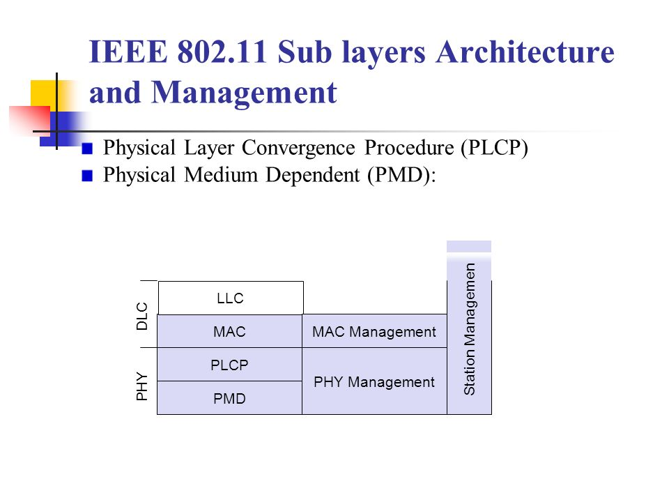 Chapter 7 wireless lan ppt download for Ieee 802 11 architecture