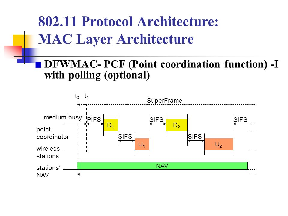 Chapter 7 wireless lan ppt download for Layer 7 architecture
