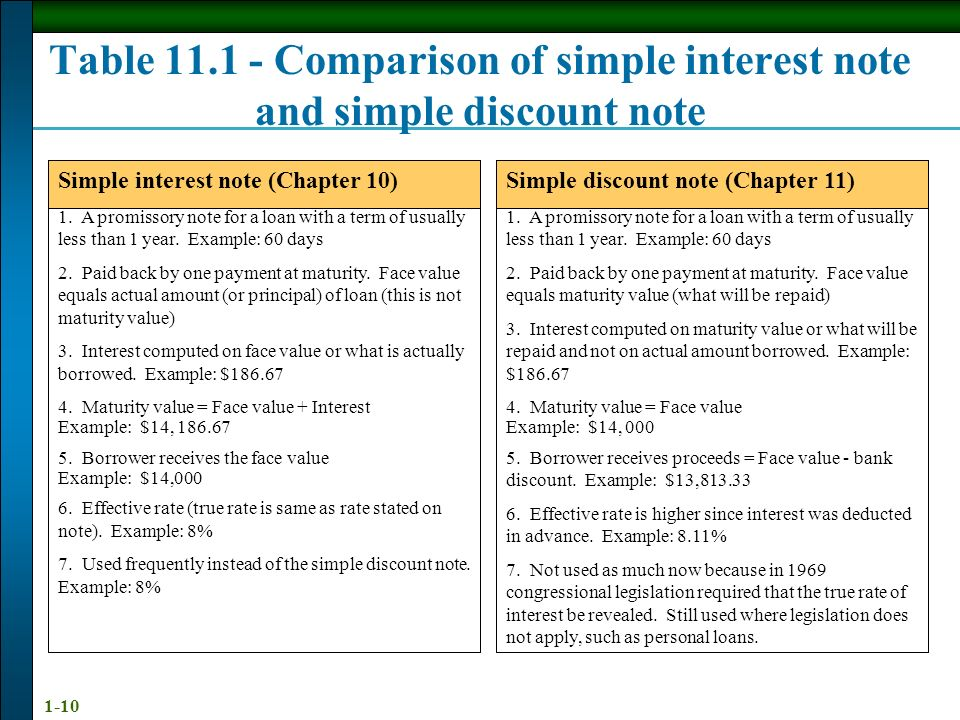 simple interest and simple discount Seemingly the formulae of interest and simple discount look similar but there is  a substantial difference: the amount on which the formula is applied, is the initial .