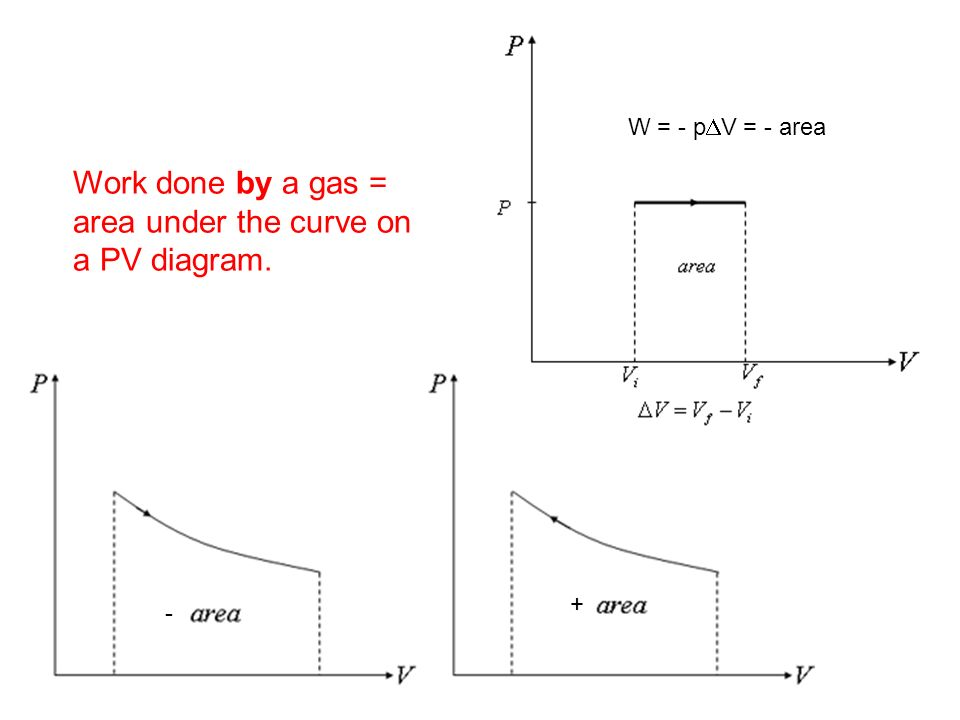 ap physics chapter 12 thermodynamics - ppt download pv diagram area area under pv diagram matlab #1