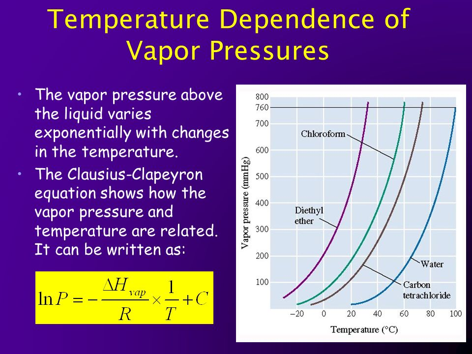vapor pressure and temperature relationship of water