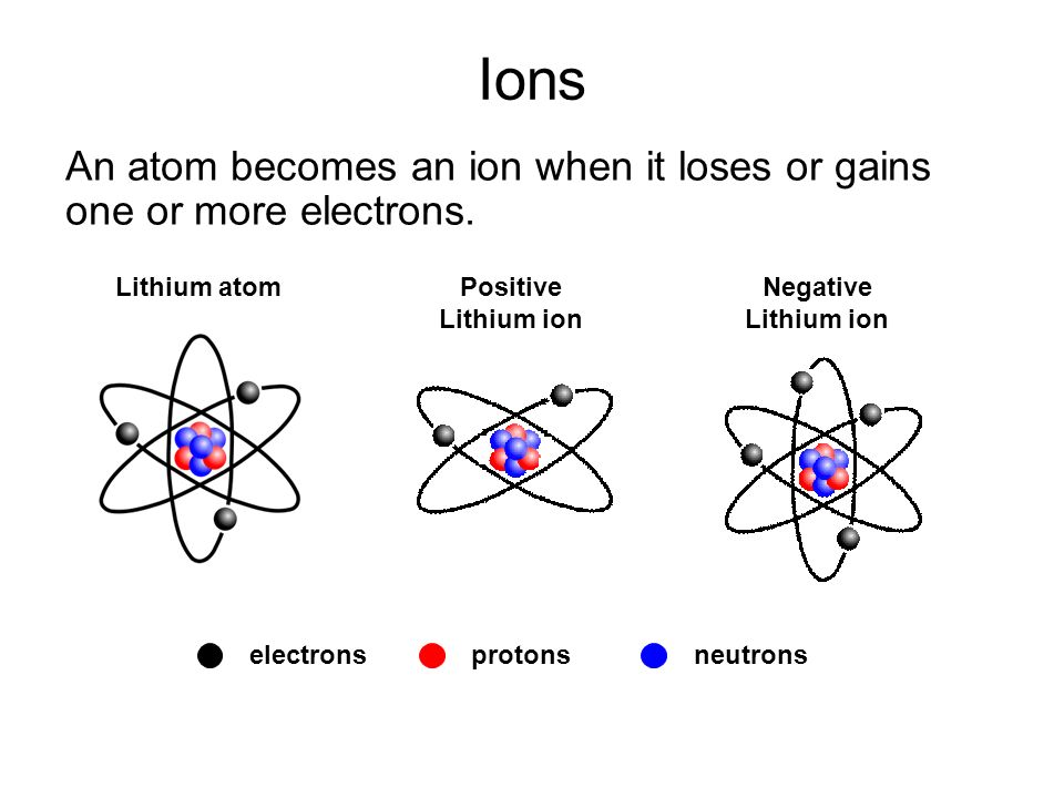 Aqa Gcse Physics 2 7 Nuclear Physics Ppt Video Online