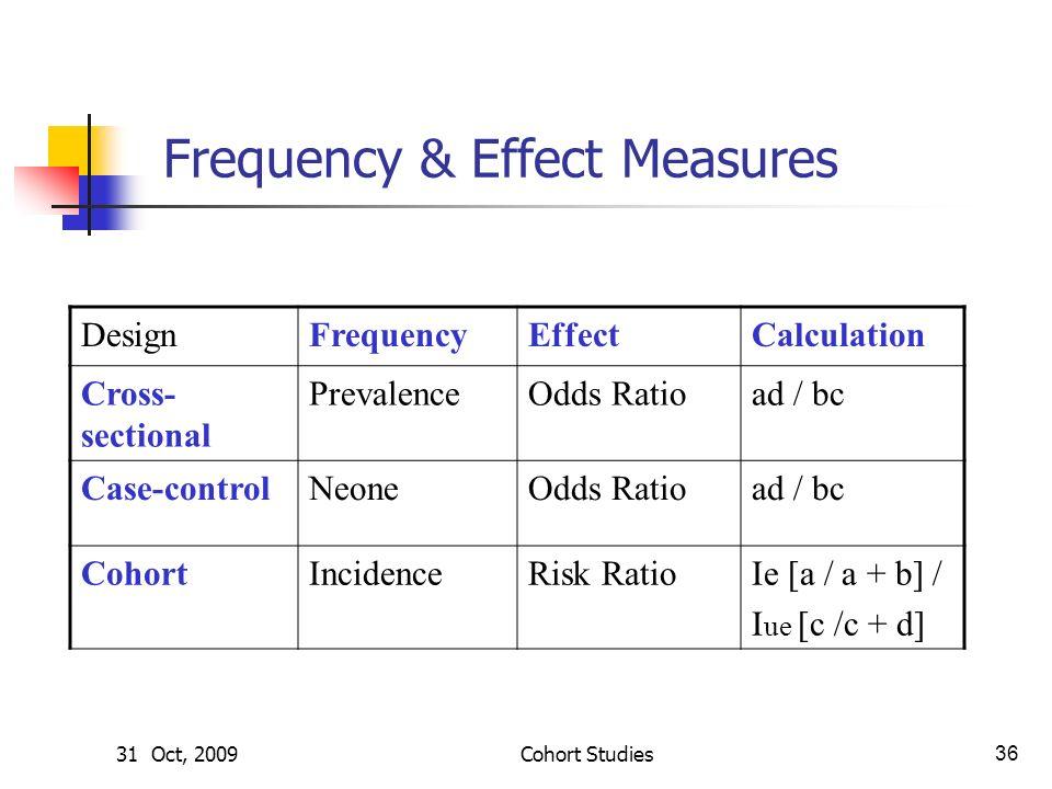 Time management case study ppt
