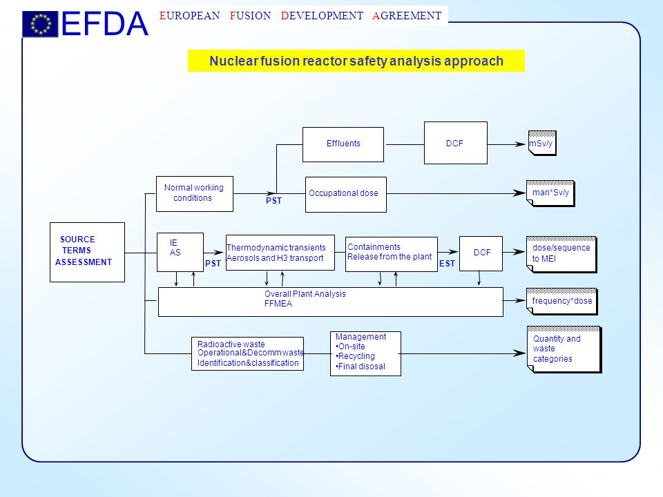 Overview of safety of european fusion power plant designs ppt download 19 nuclear fusion reactor ccuart Image collections
