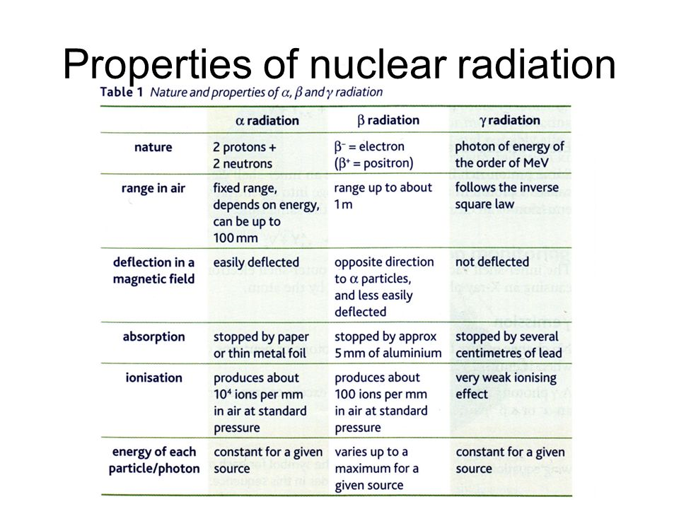 Upper 6th Unit 5 Nuclear Physics Ppt Video Online