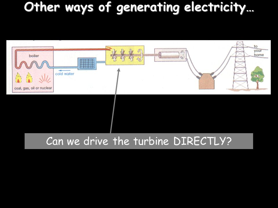 Other ways of generating electricity…