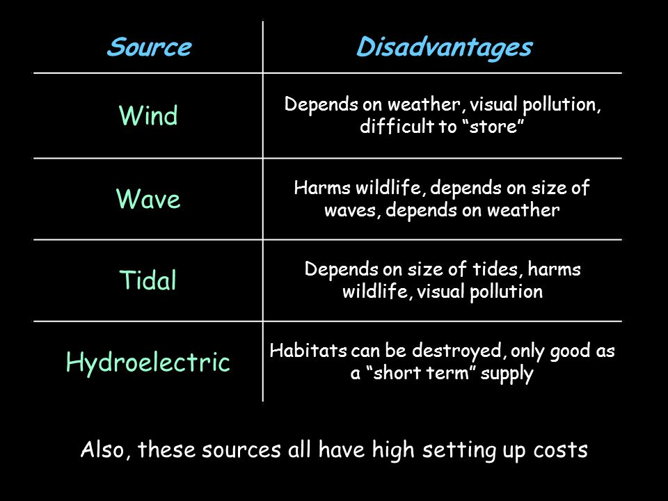 Source Disadvantages Wind Wave Tidal Hydroelectric