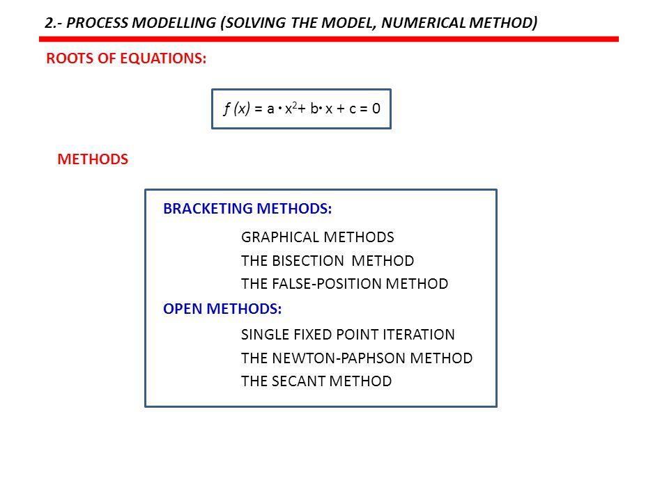 Fortran Program For Secant Method Numerical Analysis