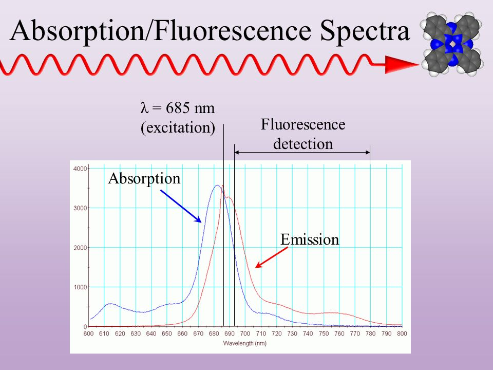 Absorption/Fluorescence Spectra
