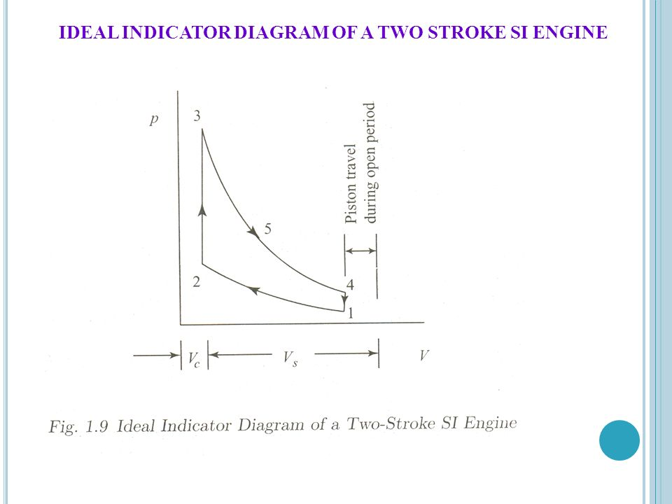 basic mechanical engineering ppt 75 ideal indicator diagram of a two stroke si engine
