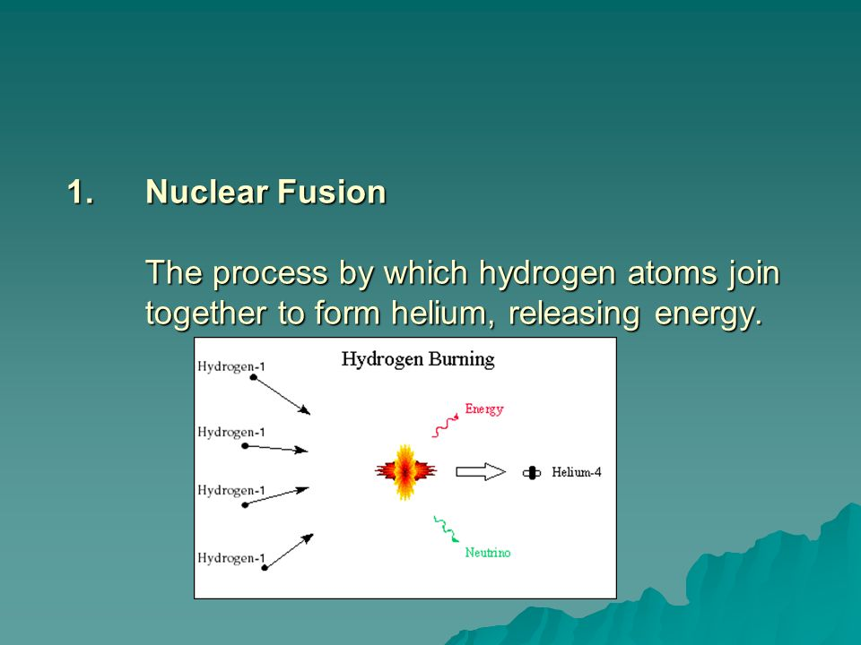 Nuclear Fusion The process by which hydrogen atoms join together to form helium, releasing energy.