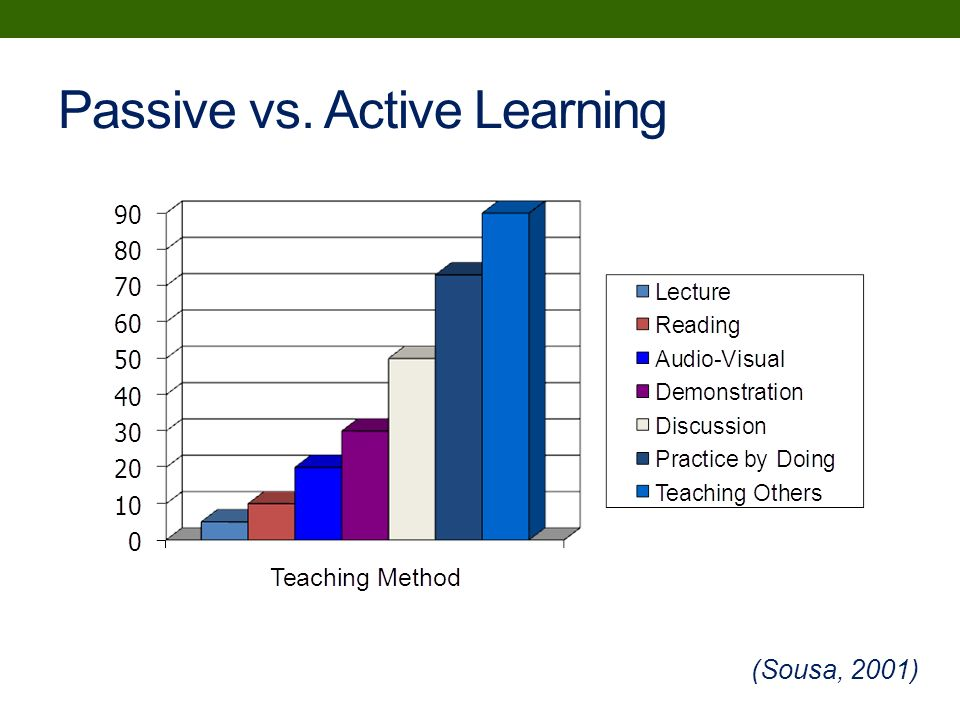 active versus passive learning 2017-12-14  active versus passive facebooking late at night or lacking energy or losing focus,  even if it's just learning some tiny bit of information,.