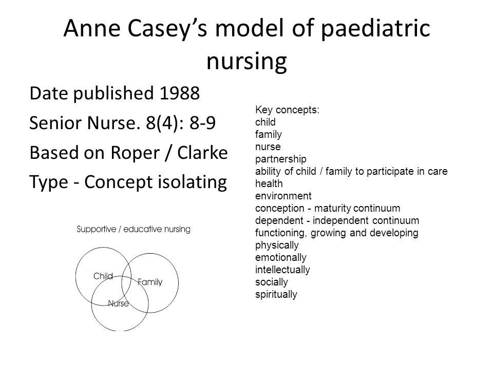 family centred care in nursing Recently developed sccm family-centered care guidelines are reported on and recommendations made as to how these can inform nursing practice objectives identify the five key areas of family-centered care used in the sccm family-centered care guidelines.