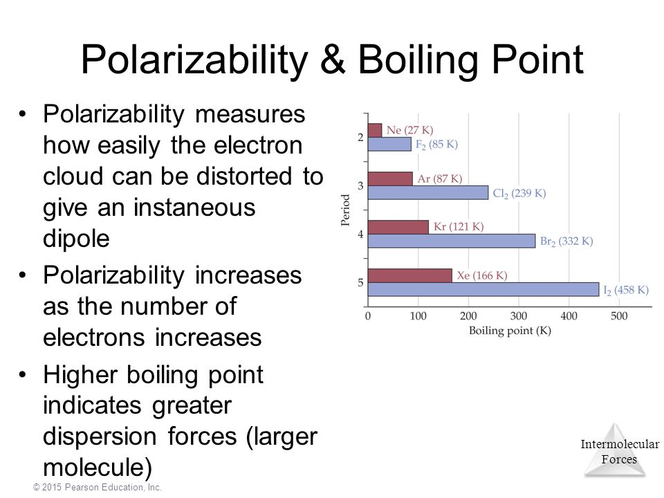 define polarizability and its relationship with intermolecular forces