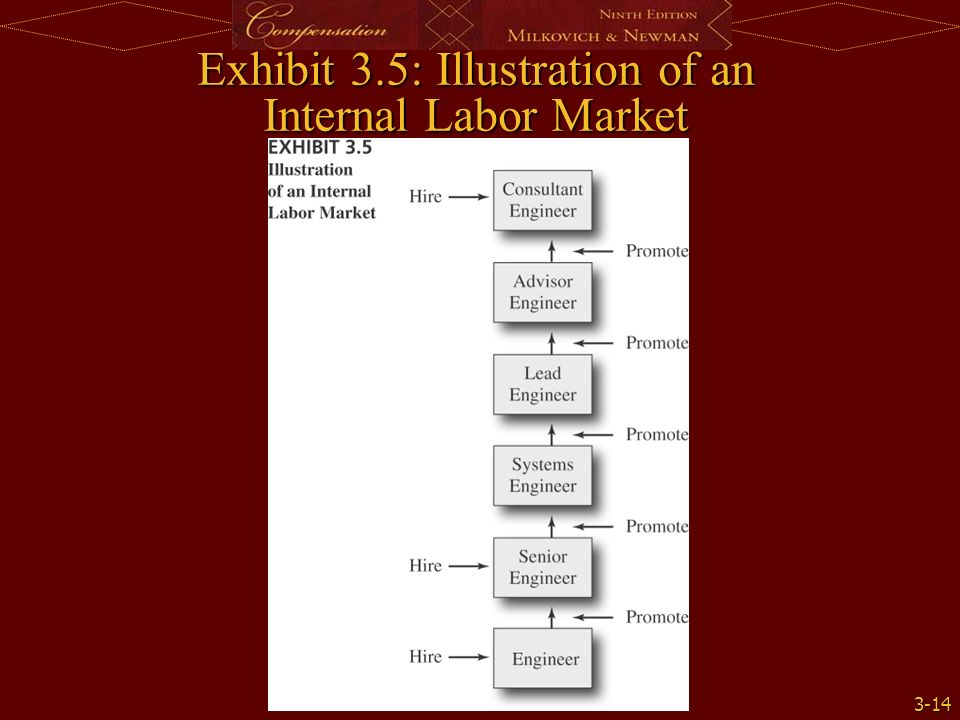 internal labor market The internal labor market has become increasingly important to understand social boundaries in organizations the classical assumptions that workers are free to easily change jobs and maximize.