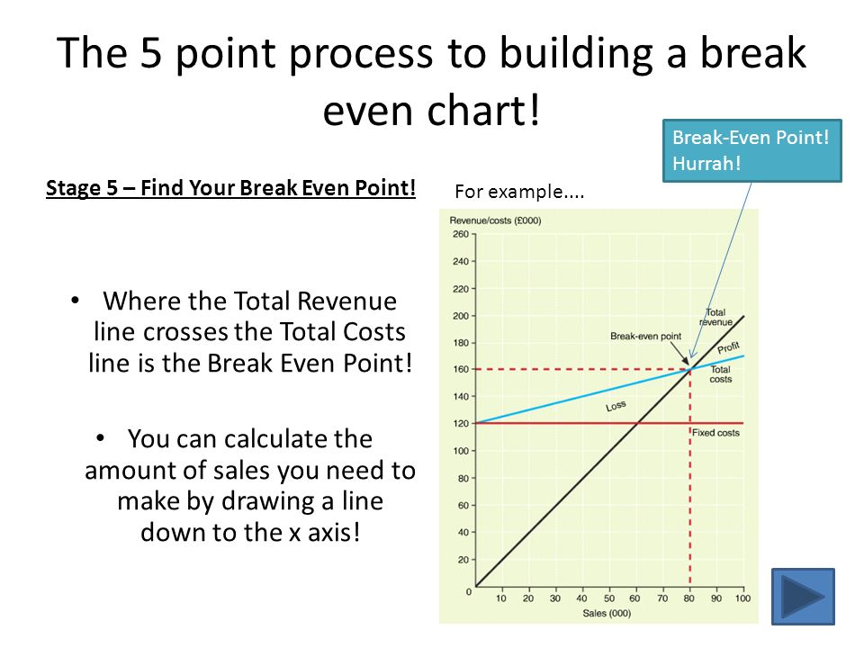 how to make a break even chart