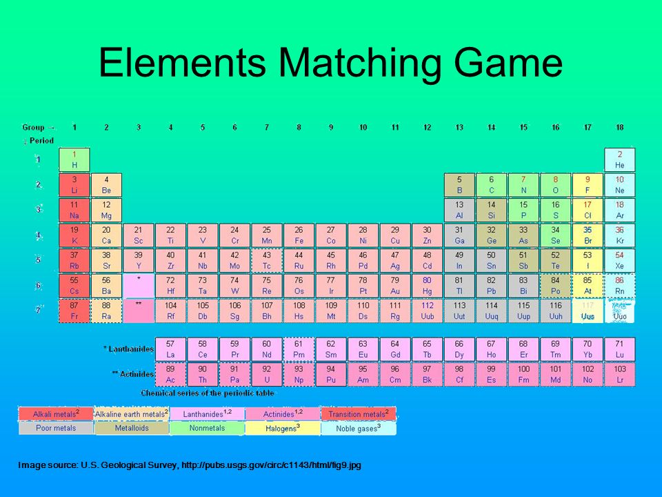 Periodic table matching game choice image periodic table of periodic table matching game 100 images the periodic table data urtaz Choice Image