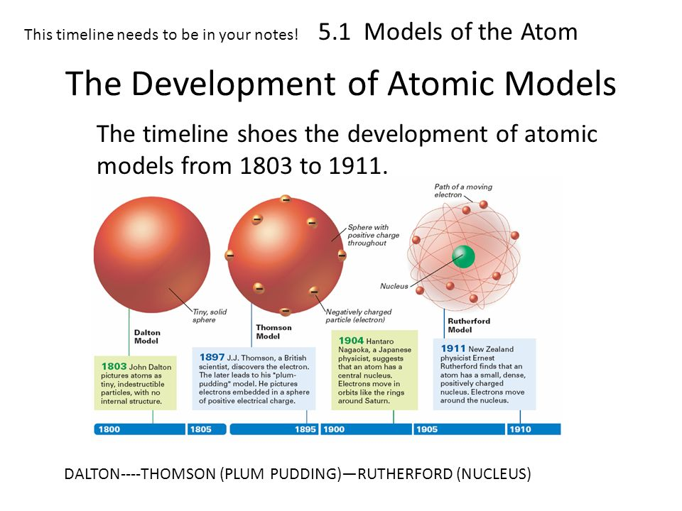 a history of the discovery and development of the atom 1 why is the history of the atom so important 2 the greek theorists 3 alchemy 4 john dalton 5 jj thomson 51 discovery of the electron 52 the  plum pudding atomic model 6 rutherford 7 the earliest known proponent of anything resembling modern atomic theory was the ancient greek thinker democritus.