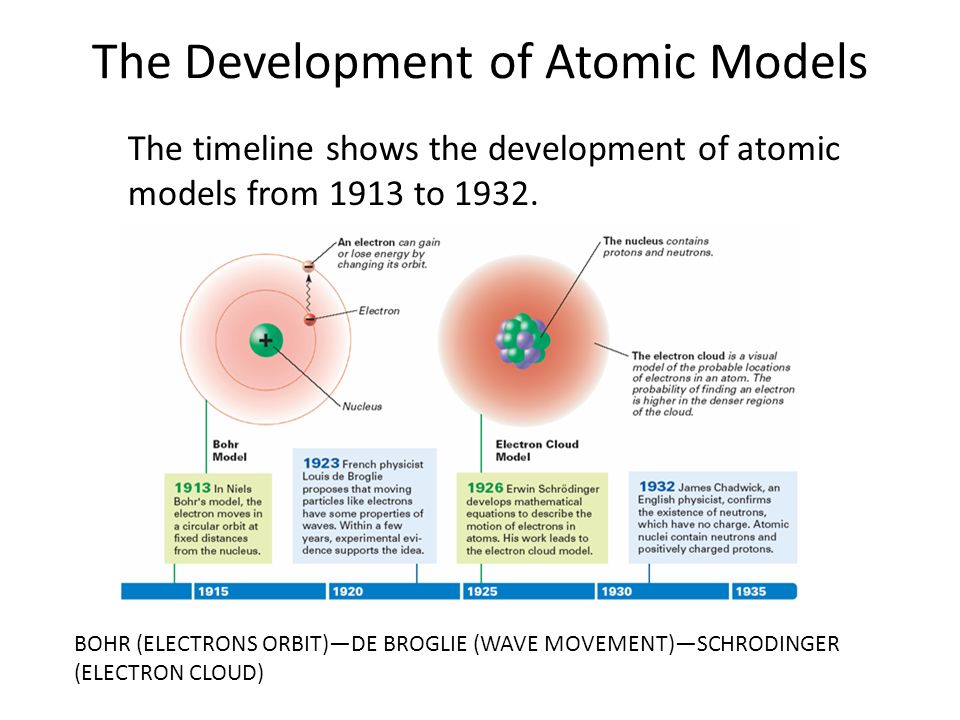 a history on the development of the atomic theory Welcome to the atomic structure timeline proposed an atomic theory with spherical solid atoms based upon measurable a history of science.
