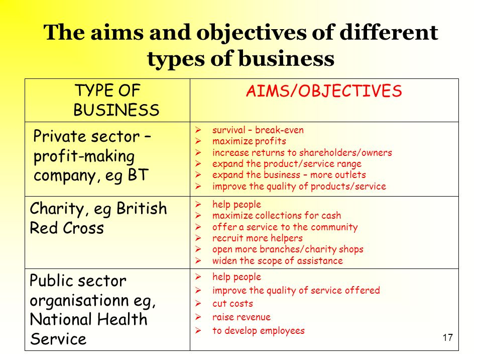 Aims and objectives of public private and voluntary organisations