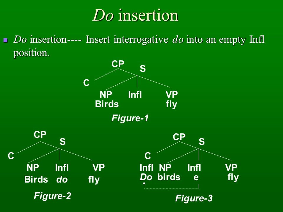 Do insertion Do insertion---- Insert interrogative do into an empty Infl position. CP. S. C. NP Infl VP.