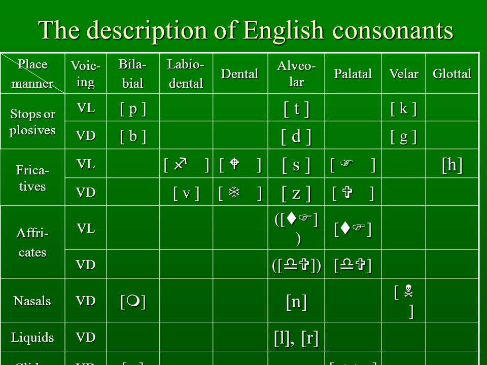 The description of English consonants