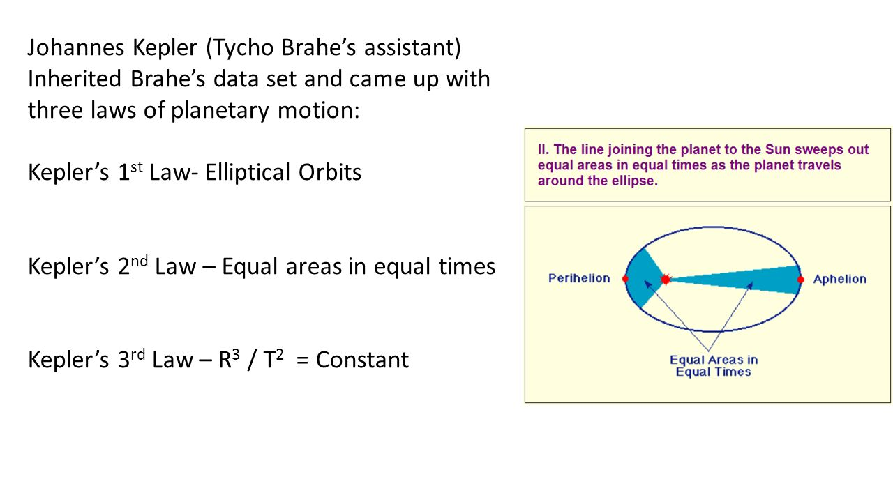 three laws of planetary motion formulated by johannes kepler In the early 1600s, johannes kepler proposed three laws of planetary motion kepler was able to summarize the carefully collected data of his mentor - tycho brahe.