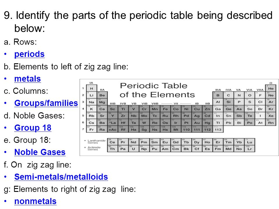 Periodic table zigzag line right side choice image periodic table periodic table zigzag line right side choice image periodic table periodic table of elements zigzag line urtaz Image collections