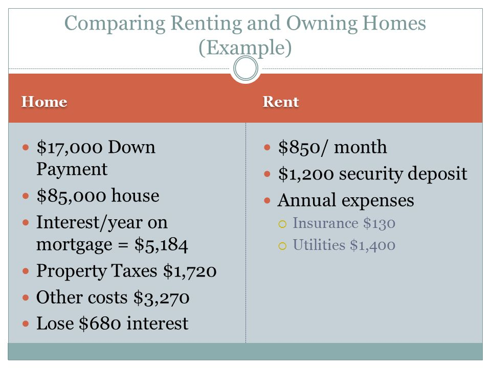 Comparing Renting and Owning Homes (Example)