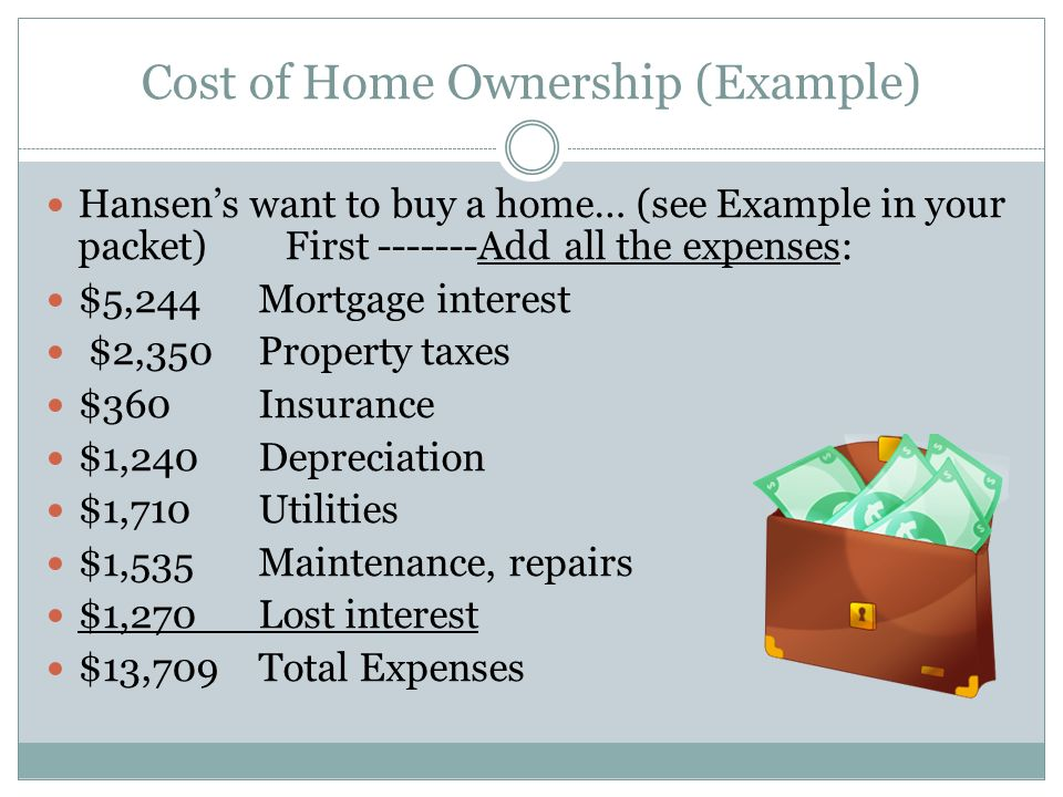 Cost of Home Ownership (Example)