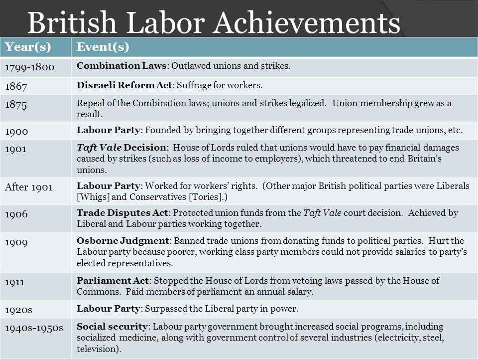 British Labor Achievements
