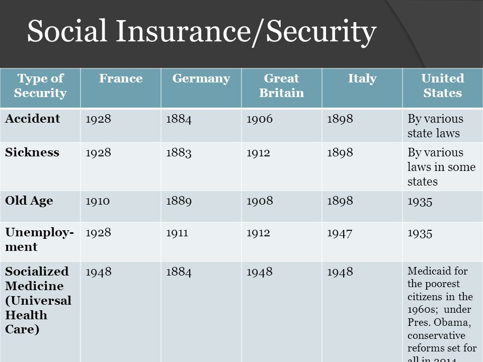 Social Insurance/Security
