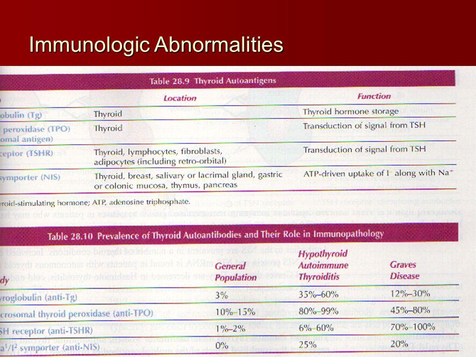 Immunologic Abnormalities