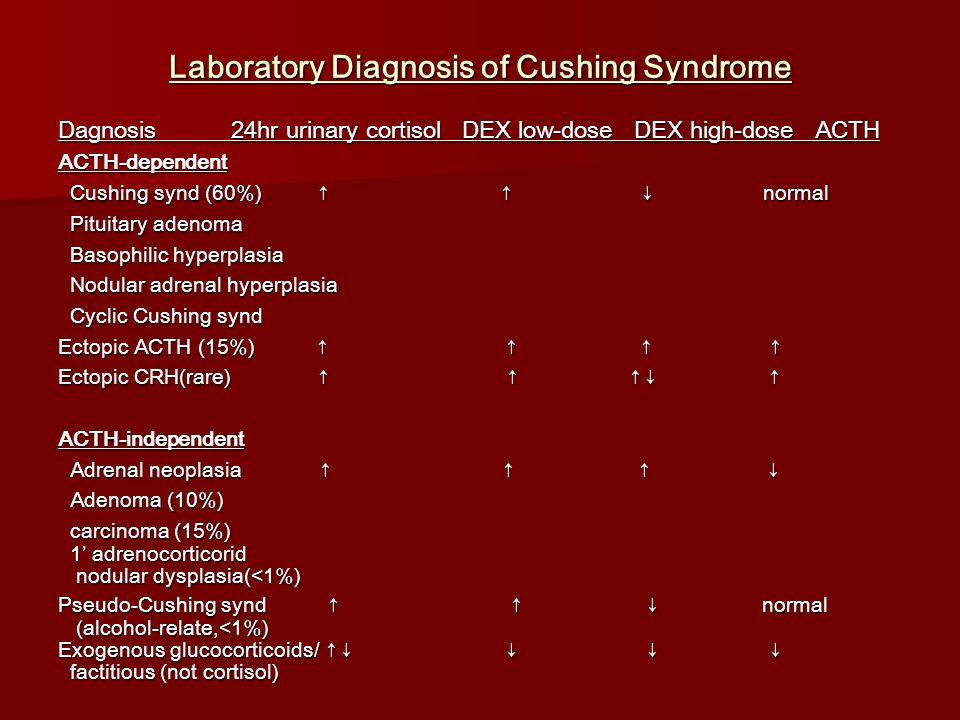 Laboratory Diagnosis of Cushing Syndrome