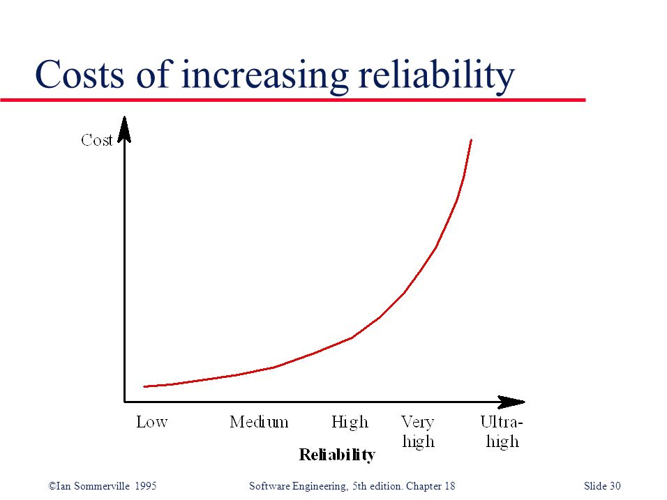 Costs of increasing reliability