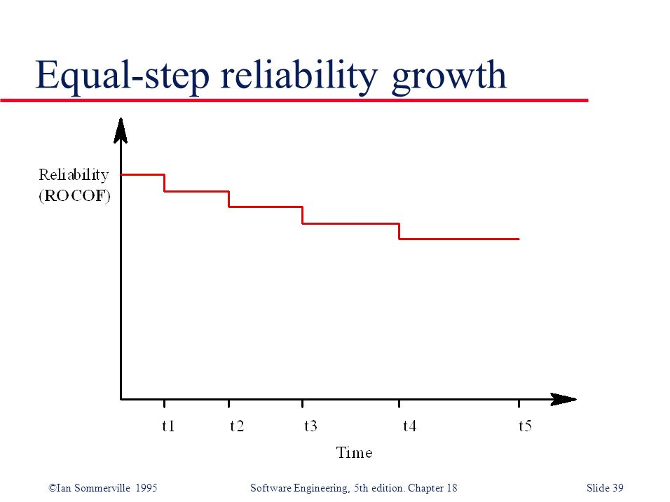 Equal-step reliability growth