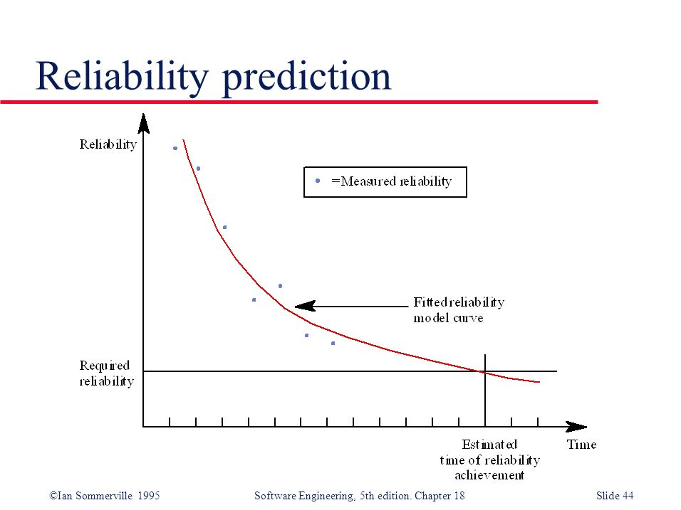 Reliability prediction