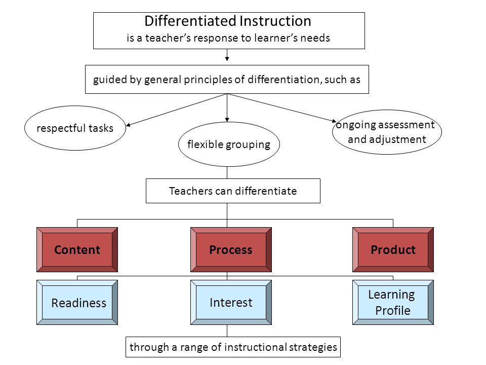 differentiated instruction essay Free essay: hey guys i know that apa is a tough thing to learn i'm familiar with it thanks to my first masters' program and my undergrad, but it is ever.