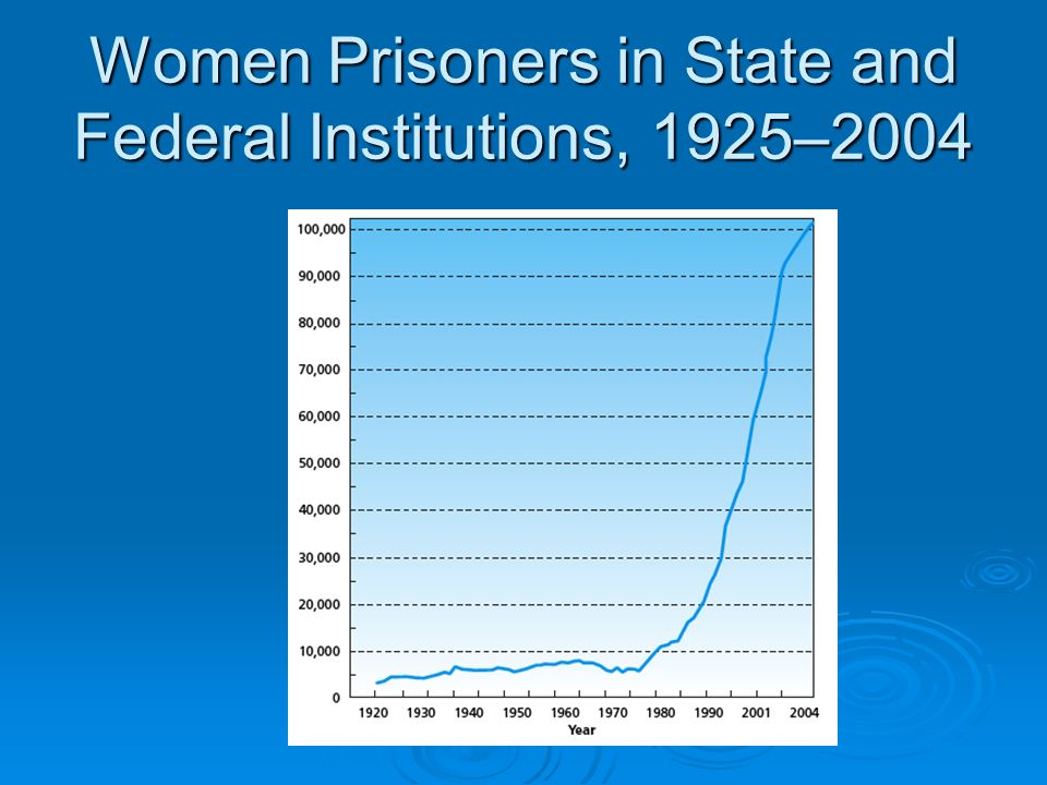 Women Prisoners in State and Federal Institutions, 1925–2004