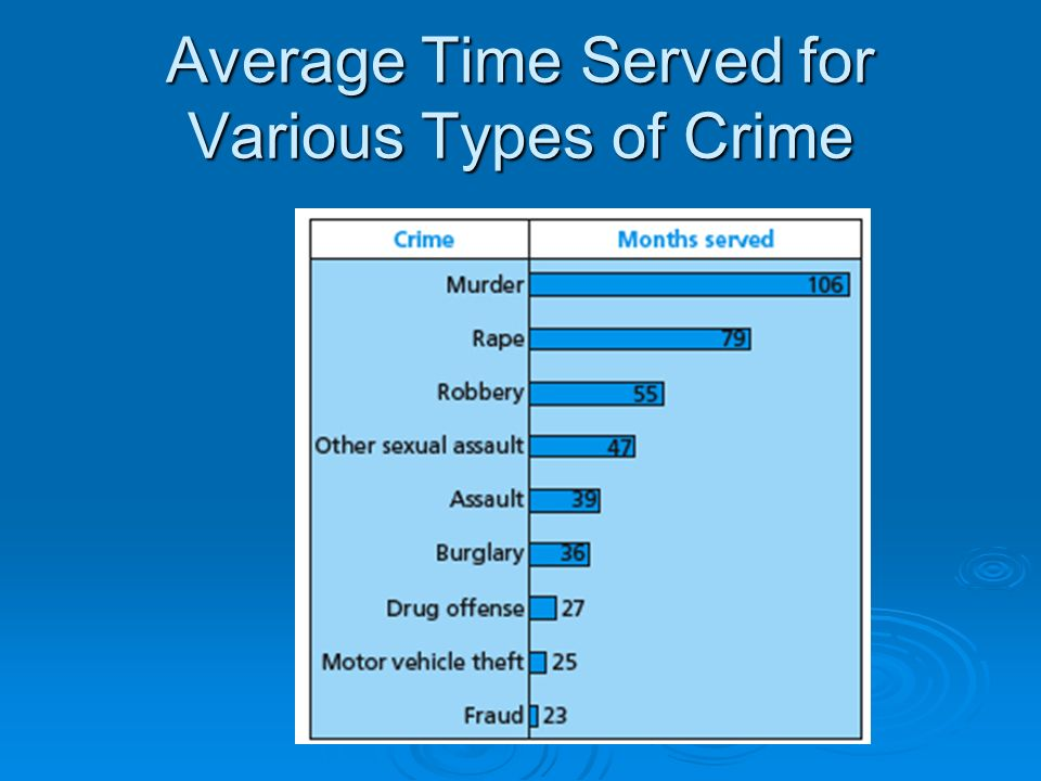 Average Time Served for Various Types of Crime