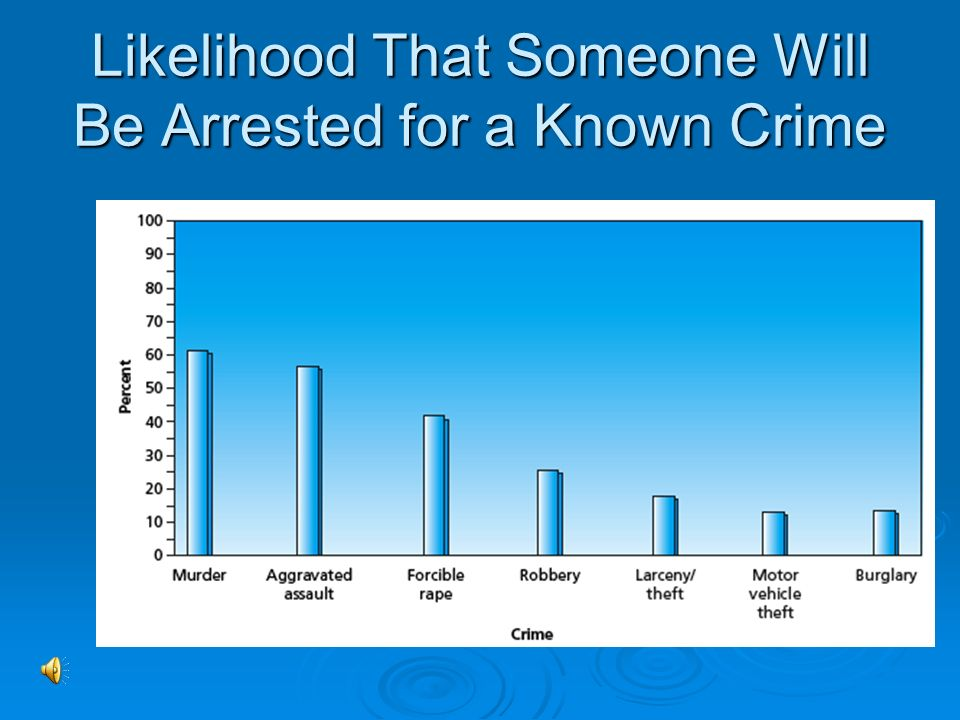 Likelihood That Someone Will Be Arrested for a Known Crime