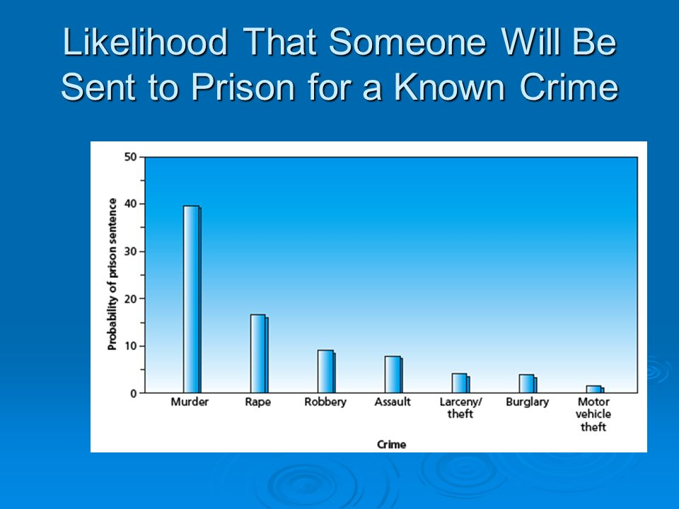 Likelihood That Someone Will Be Sent to Prison for a Known Crime