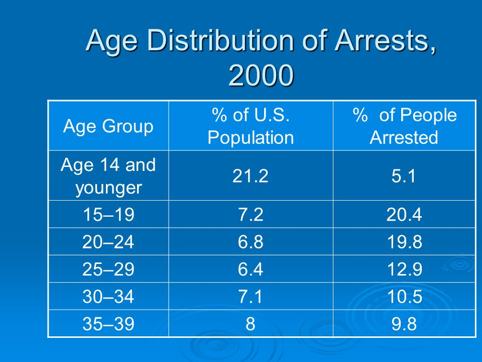 Age Distribution of Arrests, 2000
