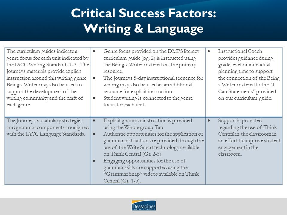 Factor to consider when selecting instructional method essay