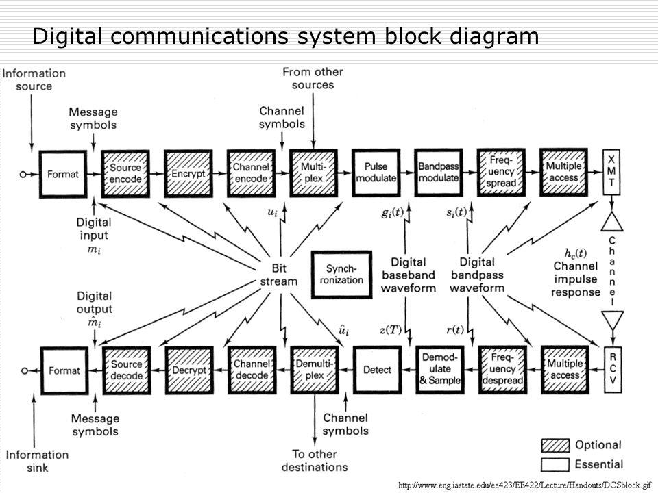 elements of digital communication systems | digital communication,